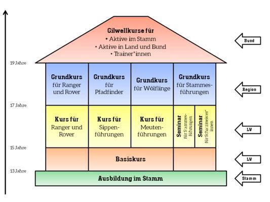 Ausbildungssystem